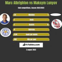 Marc Albrighton vs Maksym Lunyov h2h player stats