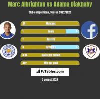 Marc Albrighton vs Adama Diakhaby h2h player stats