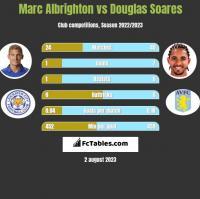 Marc Albrighton vs Douglas Soares h2h player stats