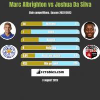 Marc Albrighton vs Joshua Da Silva h2h player stats