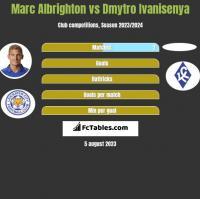 Marc Albrighton vs Dmytro Ivanisenya h2h player stats