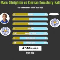 Marc Albrighton vs Kiernan Dewsbury-Hall h2h player stats