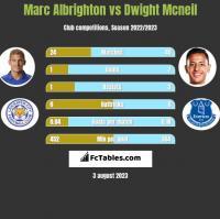 Marc Albrighton vs Dwight Mcneil h2h player stats