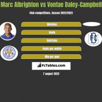 Marc Albrighton vs Vontae Daley-Campbell h2h player stats
