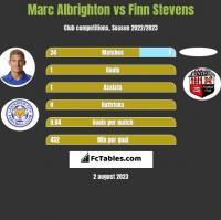 Marc Albrighton vs Finn Stevens h2h player stats