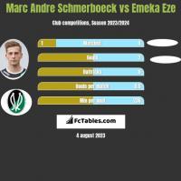 Marc Andre Schmerboeck vs Emeka Eze h2h player stats