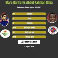 Marc Bartra vs Abdul Baba h2h player stats