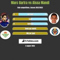 Marc Bartra vs Aissa Mandi h2h player stats