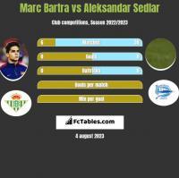 Marc Bartra vs Aleksandar Sedlar h2h player stats