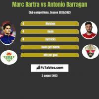 Marc Bartra vs Antonio Barragan h2h player stats
