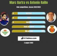 Marc Bartra vs Antonio Raillo h2h player stats
