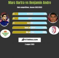 Marc Bartra vs Benjamin Andre h2h player stats