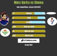 Marc Bartra vs Chema h2h player stats