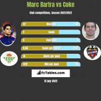 Marc Bartra vs Coke h2h player stats