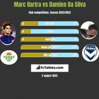 Marc Bartra vs Damien Da Silva h2h player stats