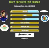 Marc Bartra vs Eric Cabaco h2h player stats