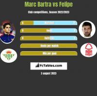 Marc Bartra vs Felipe h2h player stats