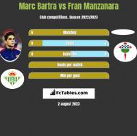 Marc Bartra vs Fran Manzanara h2h player stats