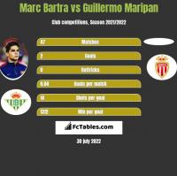 Marc Bartra vs Guillermo Maripan h2h player stats