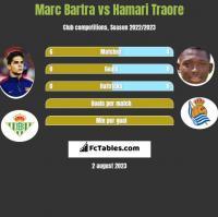 Marc Bartra vs Hamari Traore h2h player stats