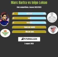 Marc Bartra vs Inigo Lekue h2h player stats