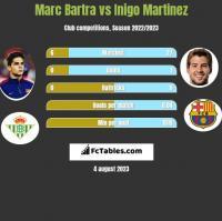 Marc Bartra vs Inigo Martinez h2h player stats