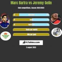Marc Bartra vs Jeremy Gelin h2h player stats