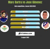 Marc Bartra vs Jose Gimenez h2h player stats
