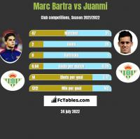 Marc Bartra vs Juanmi h2h player stats