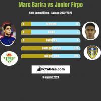 Marc Bartra vs Junior Firpo h2h player stats