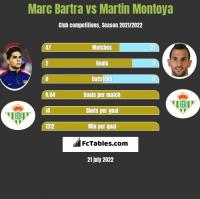 Marc Bartra vs Martin Montoya h2h player stats