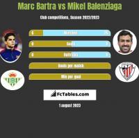 Marc Bartra vs Mikel Balenziaga h2h player stats