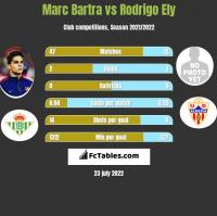 Marc Bartra vs Rodrigo Ely h2h player stats