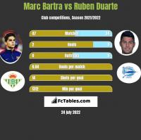 Marc Bartra vs Ruben Duarte h2h player stats
