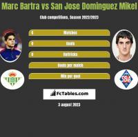 Marc Bartra vs San Jose Dominguez Mikel h2h player stats
