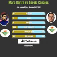 Marc Bartra vs Sergio Canales h2h player stats