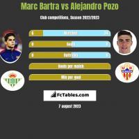 Marc Bartra vs Alejandro Pozo h2h player stats