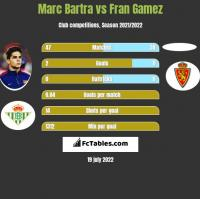 Marc Bartra vs Fran Gamez h2h player stats