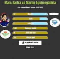 Marc Bartra vs Martin Aguirregabiria h2h player stats