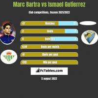 Marc Bartra vs Ismael Gutierrez h2h player stats