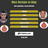 Marc Bernaus vs Aday h2h player stats