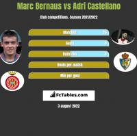 Marc Bernaus vs Adri Castellano h2h player stats