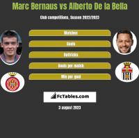 Marc Bernaus vs Alberto De la Bella h2h player stats