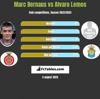 Marc Bernaus vs Alvaro Lemos h2h player stats