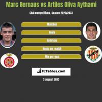 Marc Bernaus vs Artiles Oliva Aythami h2h player stats