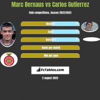 Marc Bernaus vs Carlos Gutierrez h2h player stats