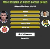 Marc Bernaus vs Carlos Lorens Bellvis h2h player stats