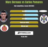 Marc Bernaus vs Carlos Pomares h2h player stats