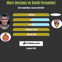 Marc Bernaus vs David Fernandez h2h player stats