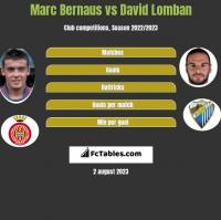 Marc Bernaus vs David Lomban h2h player stats